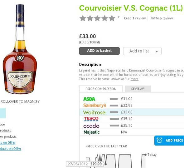 Finding the cheapest supermarket to buy your brandy
